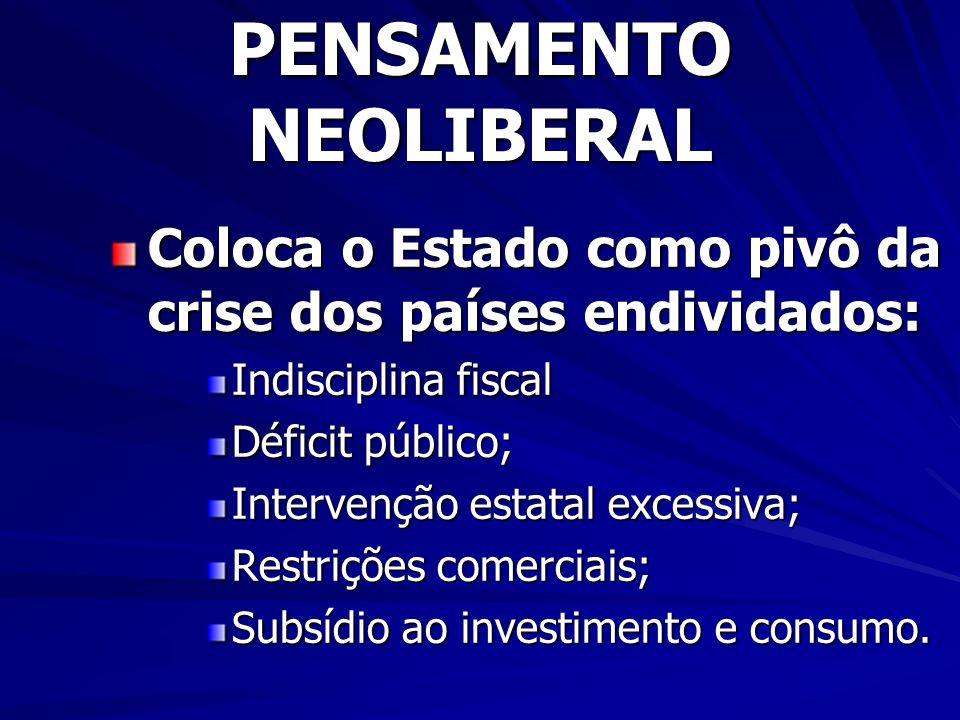 PENSAMENTO NEOLIBERAL Coloca o Estado como pivô da crise dos países endividados: Indisciplina fiscal Déficit público; Intervenção estatal excessiva; Restrições comerciais; Subsídio ao investimento e consumo.