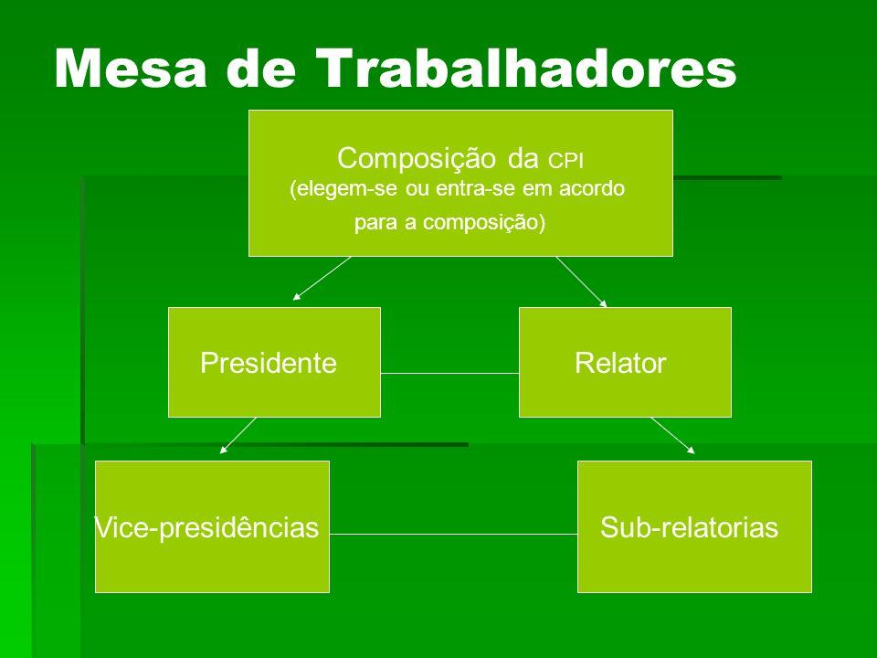 Mesa de Trabalhadores Composição da CPI (elegem-se ou entra-se em acordo para a composição) PresidenteRelator Vice-presidênciasSub-relatorias