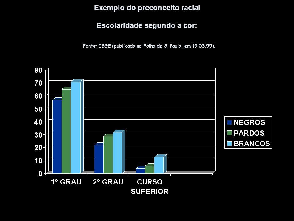 Exemplo do preconceito racial Escolaridade segundo a cor: Fonte: IBGE (publicado na Folha de S. Paulo, em 19.03.95).