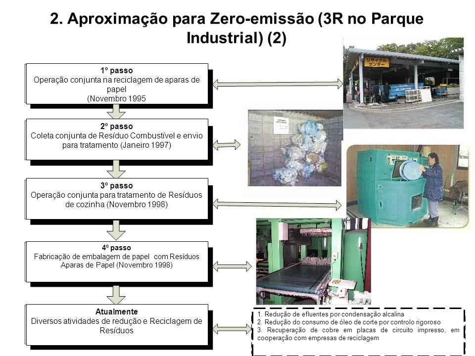 1º passo Operação conjunta na reciclagem de aparas de papel (Novembro 1995 2º passo Coleta conjunta de Resíduo Combustível e envio para tratamento (Ja