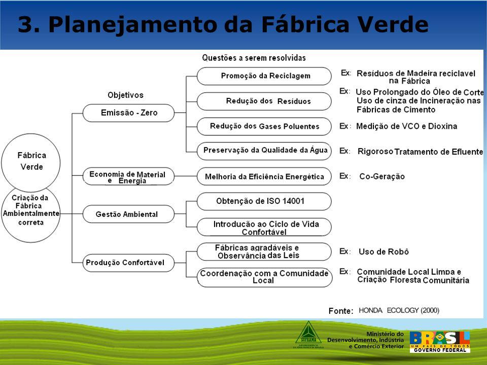 GOVERNO FEDERAL 3. Planejamento da Fábrica Verde