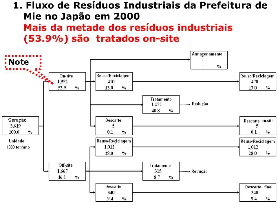1. Fluxo de Resíduos Industriais da Prefeitura de Mie no Japão em 2000 Mais da metade dos resíduos industriais (53.9%) são tratados on-site Note