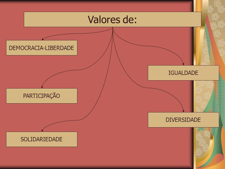 Valores de: DEMOCRACIA-LIBERDADE IGUALDADE PARTICIPAÇÃO SOLIDARIEDADE DIVERSIDADE