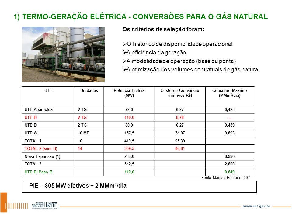 UTEUnidadesPotência Efetiva (MW) Custo de Conversão (milhões R$) Consumo Máximo (MMm 3 /dia) UTE Aparecida2 TG72,06,270,428 UTE B2 TG110,08,78--- UTE