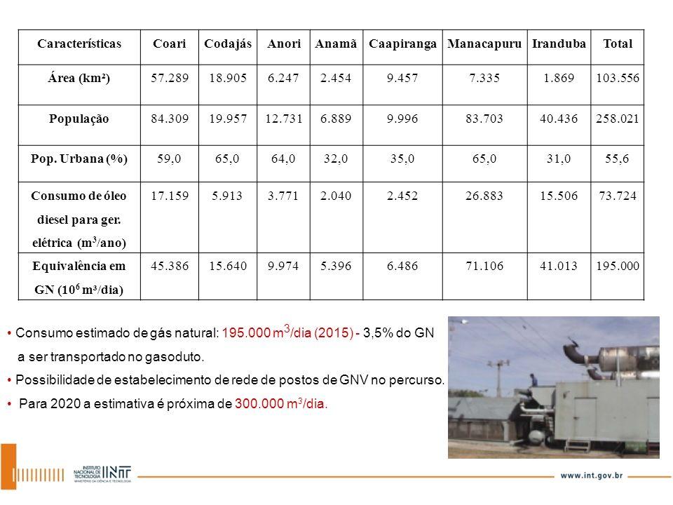 Consumo estimado de gás natural: 195.000 m 3 /dia (2015) - 3,5% do GN a ser transportado no gasoduto. Possibilidade de estabelecimento de rede de post