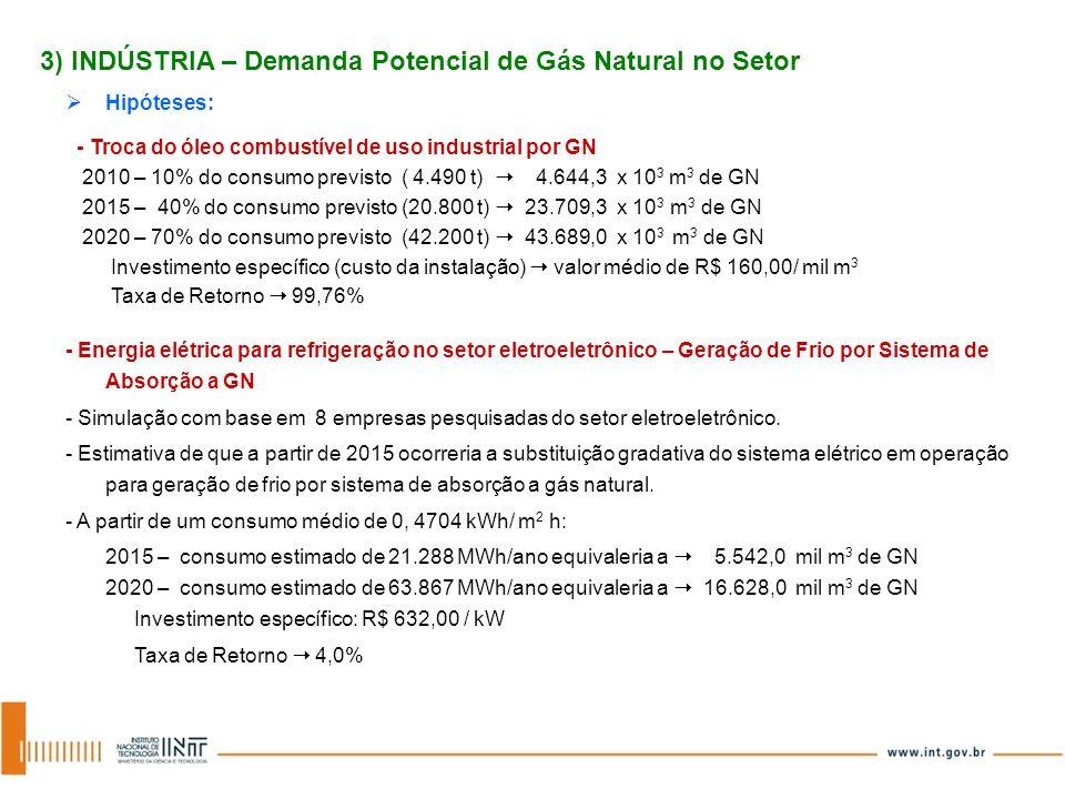 3) INDÚSTRIA – Demanda Potencial de Gás Natural no Setor Hipóteses: - Troca do óleo combustível de uso industrial por GN 2010 – 10% do consumo previst