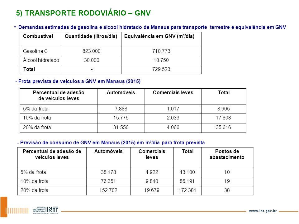 CombustívelQuantidade (litros/dia)Equivalência em GNV (m³/dia) Gasolina C823.000710.773 Álcool hidratado30.00018.750 Total-729.523 Percentual de adesã