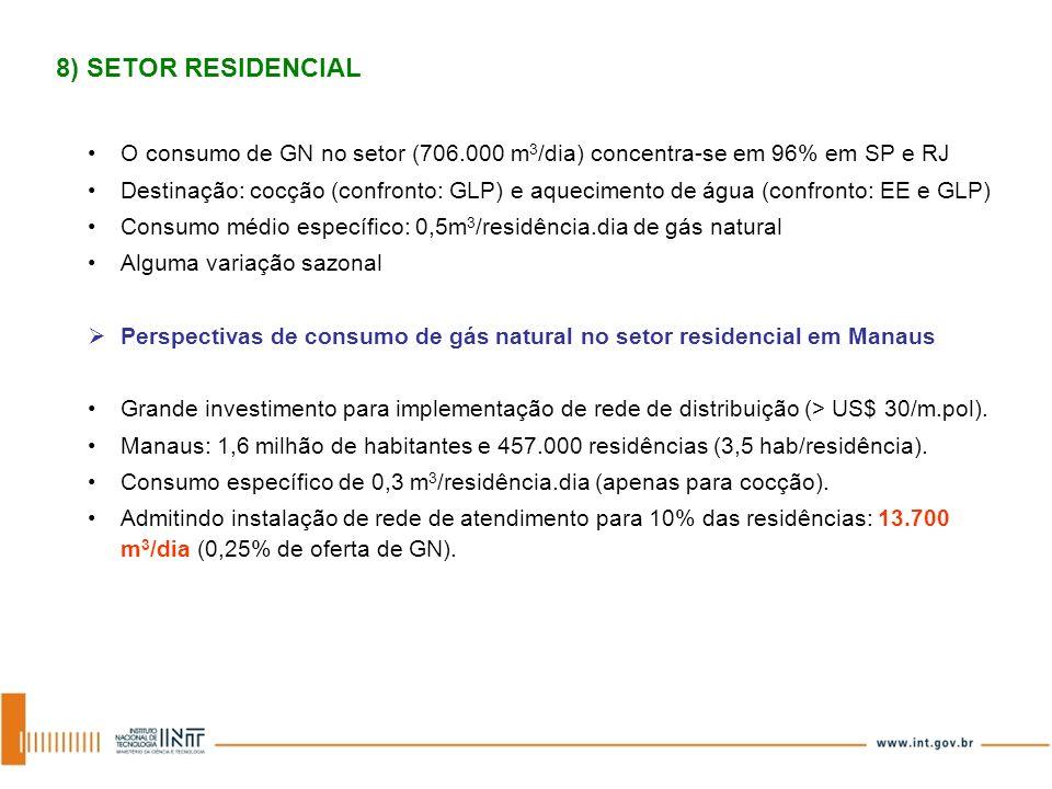 O consumo de GN no setor (706.000 m 3 /dia) concentra-se em 96% em SP e RJ Destinação: cocção (confronto: GLP) e aquecimento de água (confronto: EE e