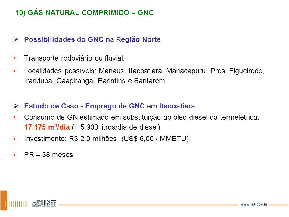 Possibilidades do GNC na Região Norte Transporte rodoviário ou fluvial. Localidades possíveis: Manaus, Itacoatiara, Manacapuru, Pres. Figueiredo, Iran