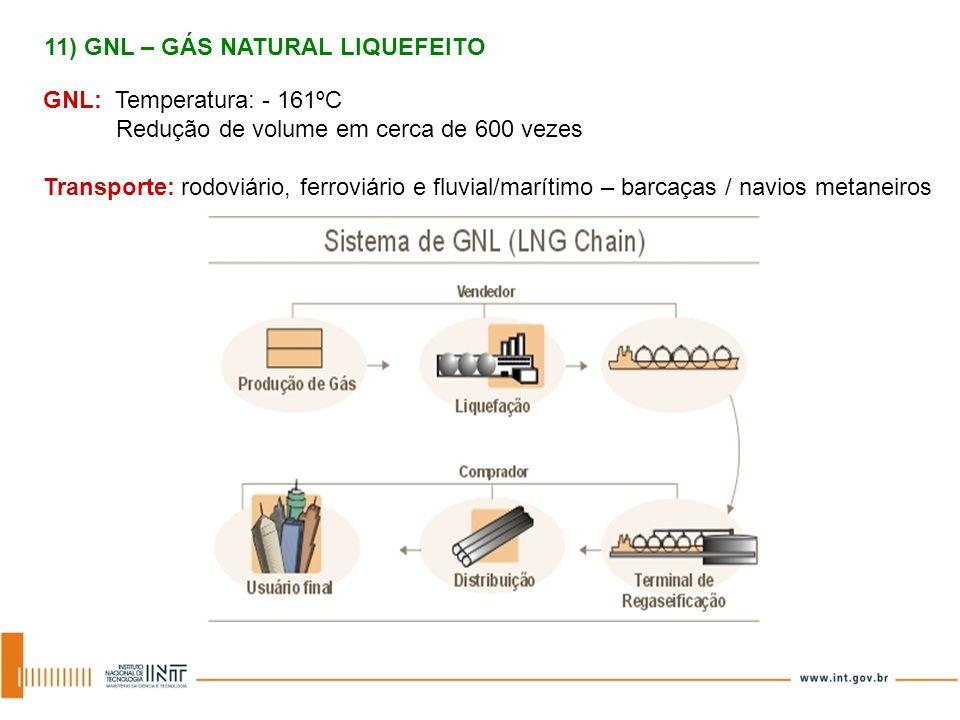 GNL: Temperatura: - 161ºC Redução de volume em cerca de 600 vezes Transporte: rodoviário, ferroviário e fluvial/marítimo – barcaças / navios metaneiro