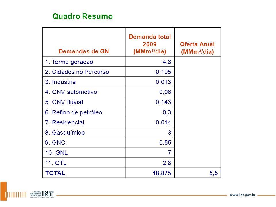 Quadro Resumo Demandas de GN Demanda total 2009 (MMm 3 /dia) Oferta Atual (MMm 3 /dia) 1. Termo-geração4,8 2. Cidades no Percurso0,195 3. Indústria0,0