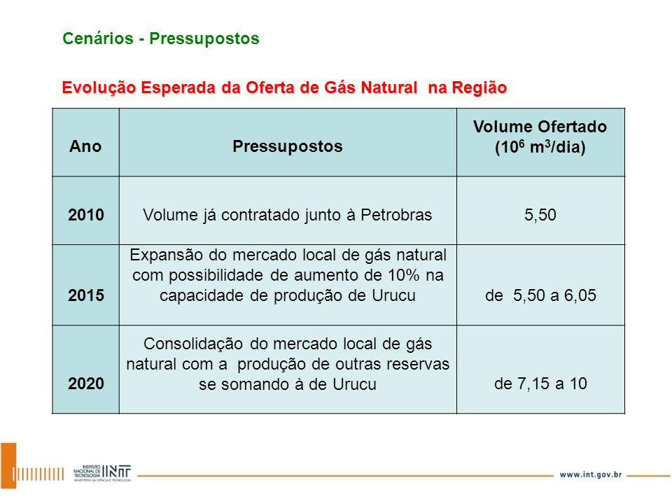 Cenários - Pressupostos Evolução Esperada da Oferta de Gás Natural na Região AnoPressupostos Volume Ofertado (10 6 m 3 /dia) 2010Volume já contratado