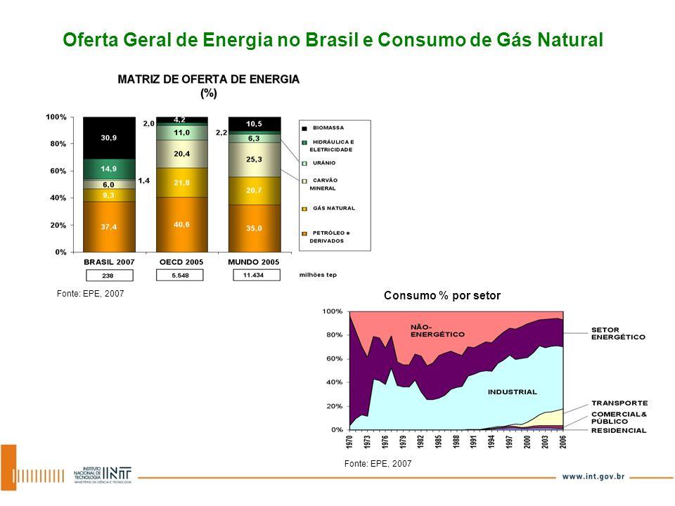 Oferta Geral de Energia no Brasil e Consumo de Gás Natural Fonte: EPE, 2007 Consumo % por setor Fonte: EPE, 2007