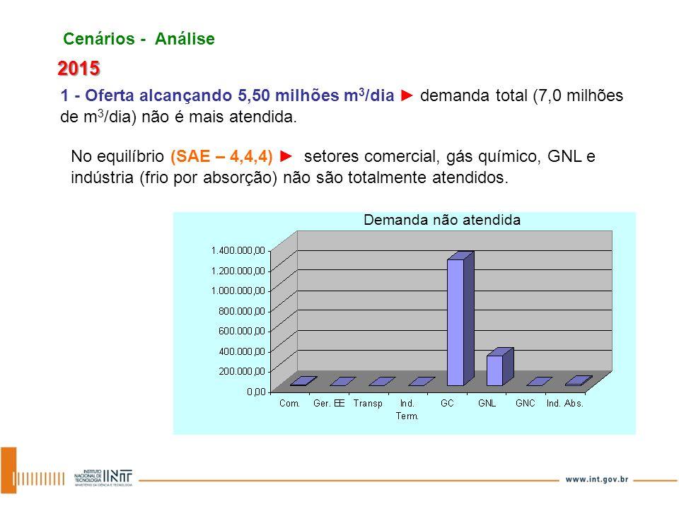 Cenários - Análise 2015 1 - Oferta alcançando 5,50 milhões m 3 /dia demanda total (7,0 milhões de m 3 /dia) não é mais atendida. No equilíbrio (SAE –