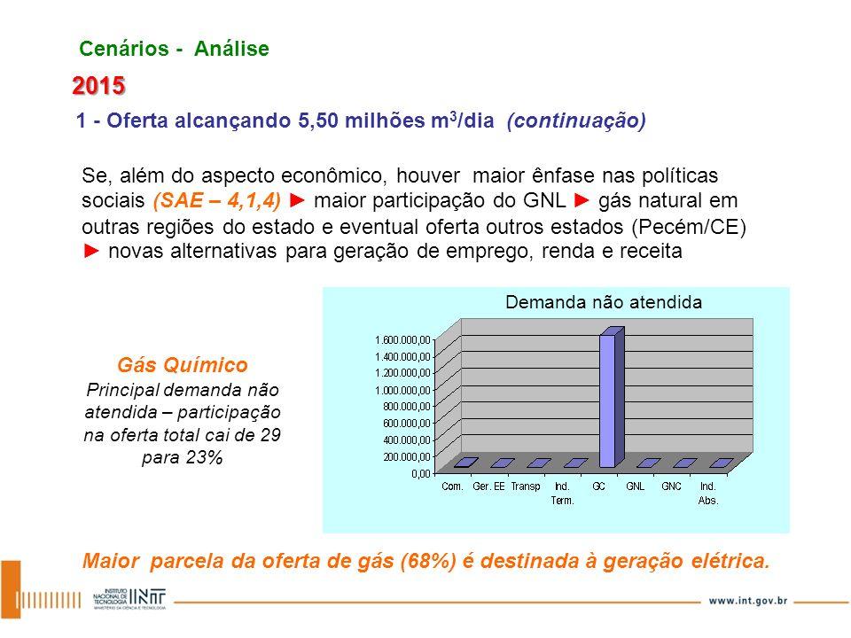 Se, além do aspecto econômico, houver maior ênfase nas políticas sociais (SAE – 4,1,4) maior participação do GNL gás natural em outras regiões do esta