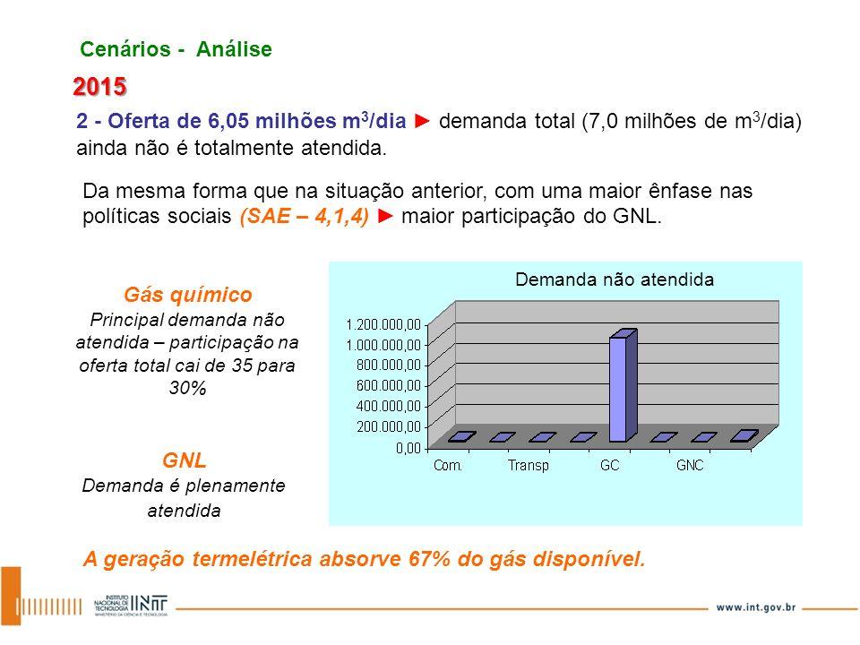 Da mesma forma que na situação anterior, com uma maior ênfase nas políticas sociais (SAE – 4,1,4) maior participação do GNL. Cenários - Análise 2015 2