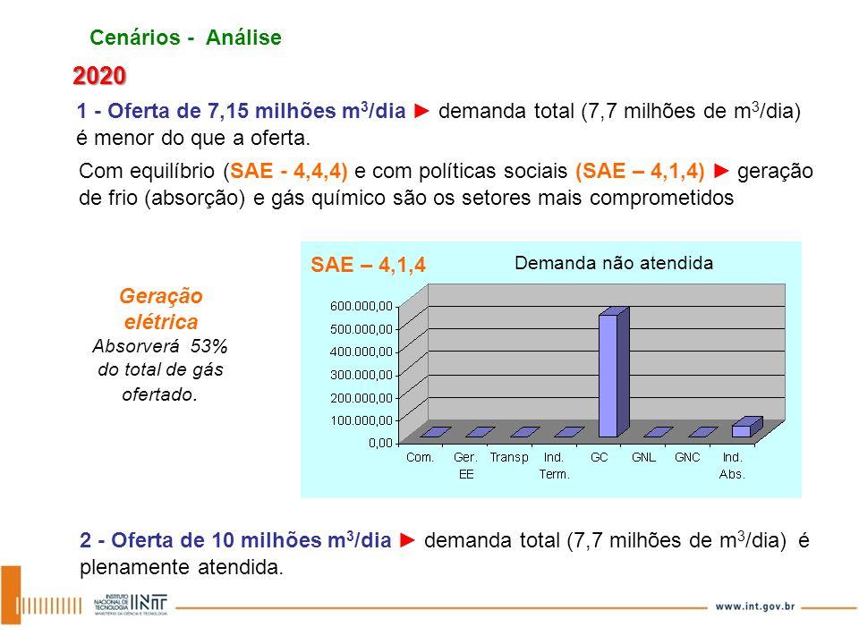 Cenários - Análise 2020 1 - Oferta de 7,15 milhões m 3 /dia demanda total (7,7 milhões de m 3 /dia) é menor do que a oferta. Com equilíbrio (SAE - 4,4