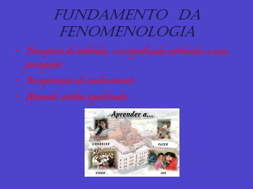 Fundamento da fenomenologia Percepções do indivíduo, e os significados atribuídos a essas percepções Incorporação do conhecimento Aprende, atribui sig