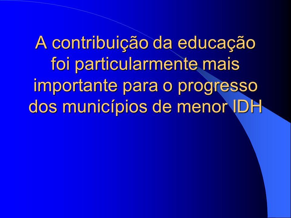 A contribuição da educação foi particularmente mais importante para o progresso dos municípios de menor IDH