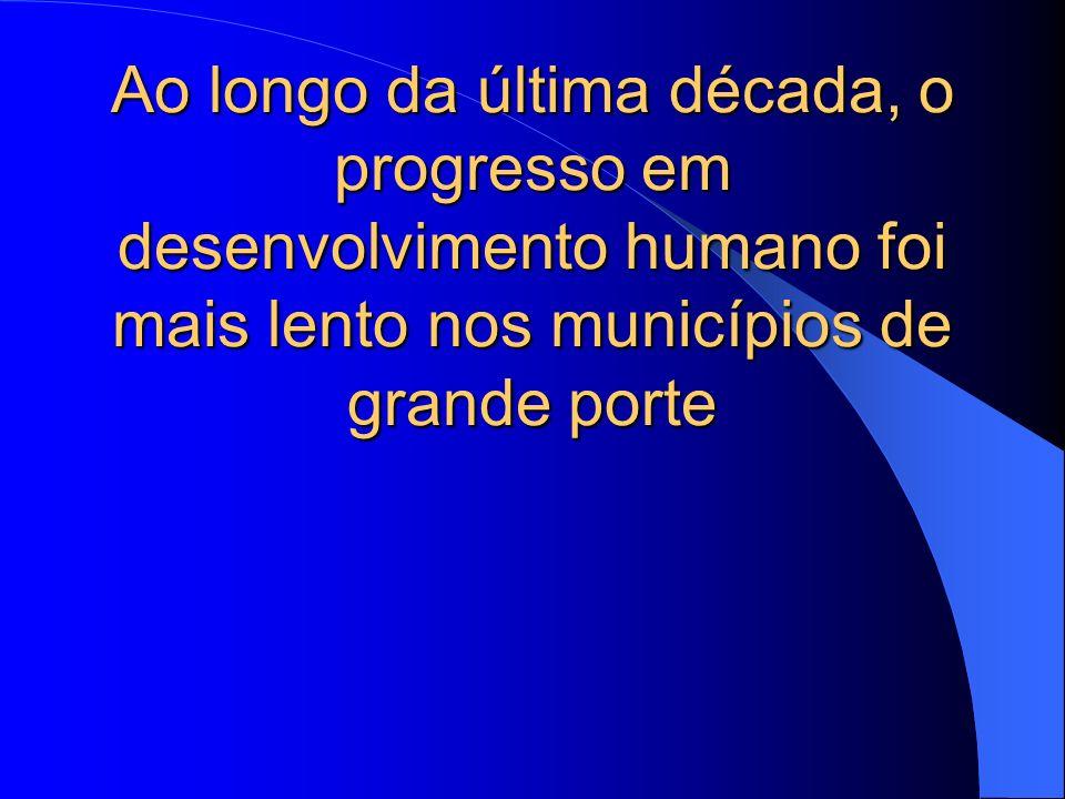 Ao longo da última década, o progresso em desenvolvimento humano foi mais lento nos municípios de grande porte