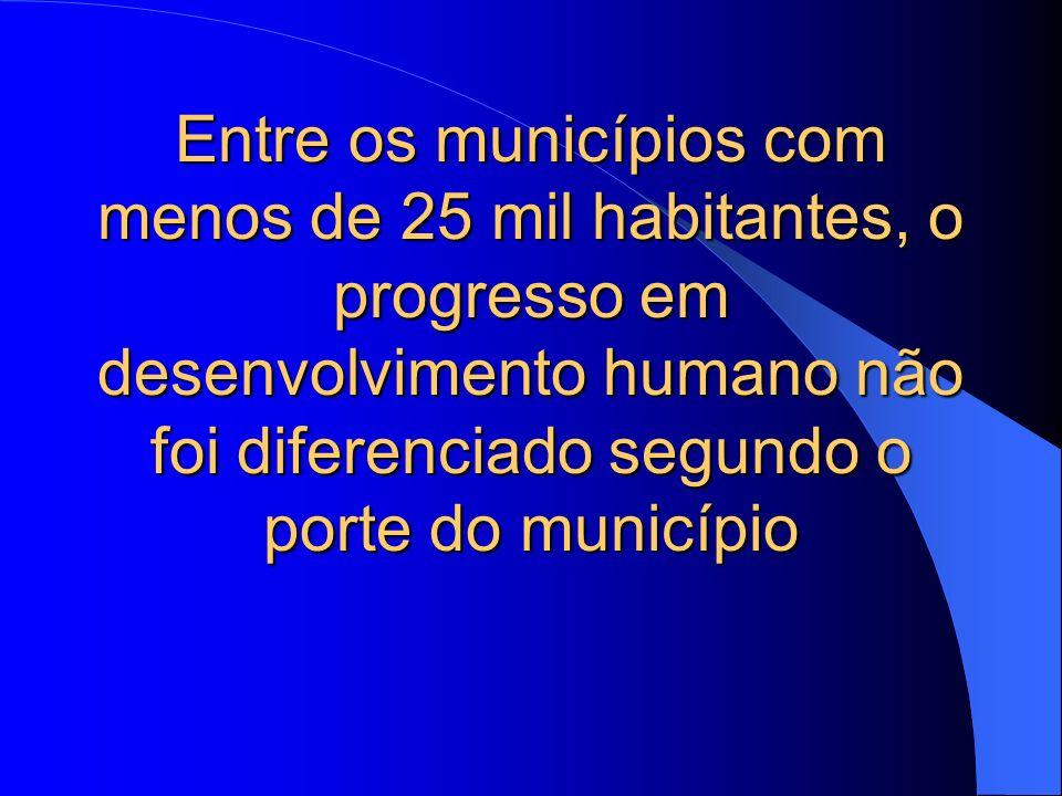 Entre os municípios com menos de 25 mil habitantes, o progresso em desenvolvimento humano não foi diferenciado segundo o porte do município