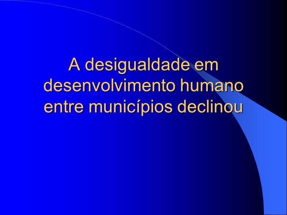 A desigualdade em desenvolvimento humano entre municípios declinou