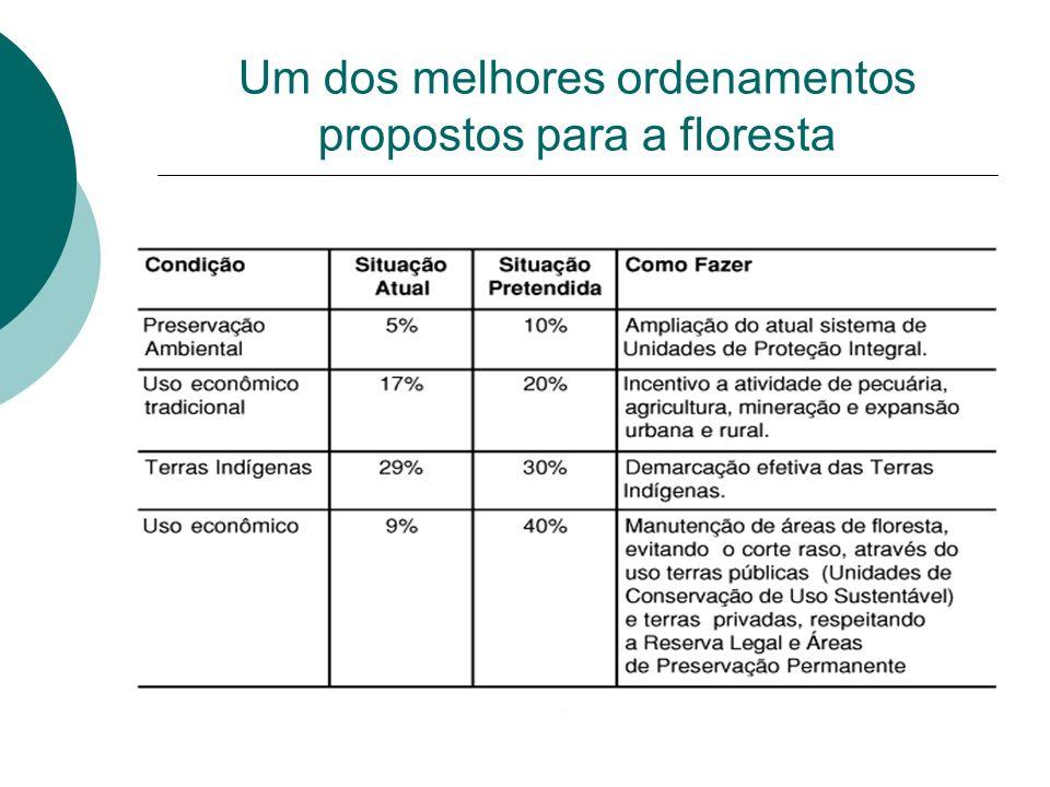 Um dos melhores ordenamentos propostos para a floresta