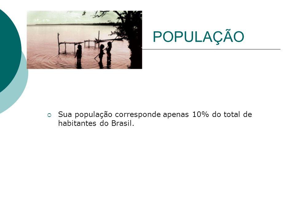 POPULAÇÃO Sua população corresponde apenas 10% do total de habitantes do Brasil.