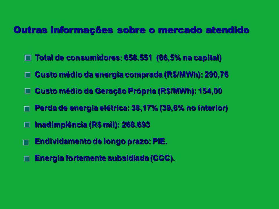Total de consumidores: 658.551 (66,5% na capital) Custo médio da energia comprada (R$/MWh): 290,76 Custo médio da Geração Própria (R$/MWh): 154,00 Per