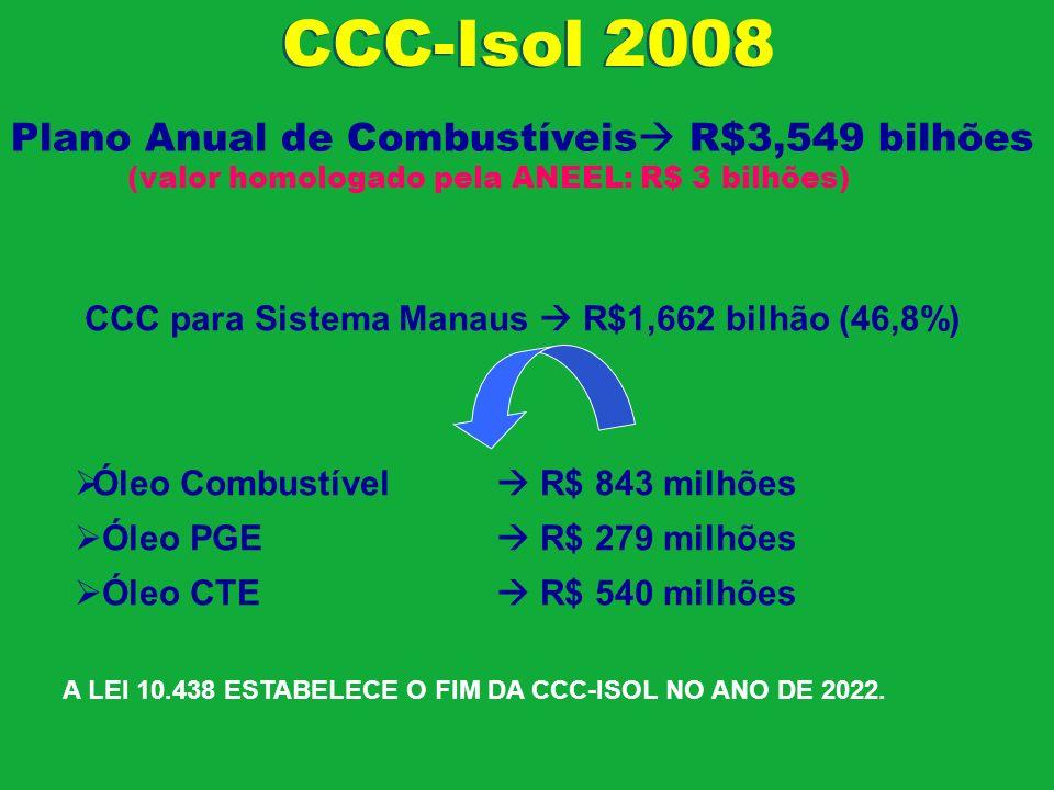 CCC-Isol 2008 Plano Anual de Combustíveis R$3,549 bilhões (valor homologado pela ANEEL: R$ 3 bilhões) CCC para Sistema Manaus R$1,662 bilhão (46,8%) Ó