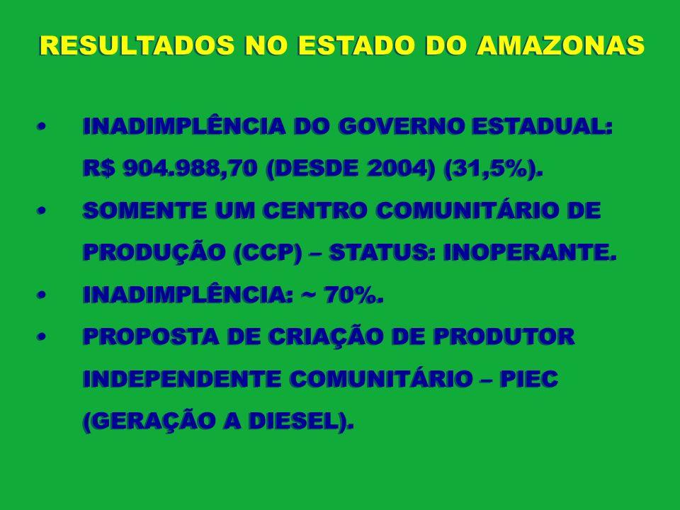 RESULTADOS NO ESTADO DO AMAZONAS INADIMPLÊNCIA DO GOVERNO ESTADUAL: R$ 904.988,70 (DESDE 2004) (31,5%). SOMENTE UM CENTRO COMUNITÁRIO DE PRODUÇÃO (CCP