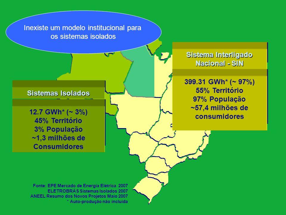 Sistemas Isolados Estrutura de Participação por Estado (%) - 2007