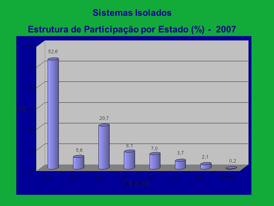 MANAUS Rio Juruá Rio Solimões Rio Negro 1.578 mil km 2 18,5% do território nacional França Espanha Itália Portugal Holanda Suíça Bélgica Mil km 2 543 506 301 92 42 41 30 1.556 ESTADO DO AMAZONAS - Áreas supridas eletricamente.