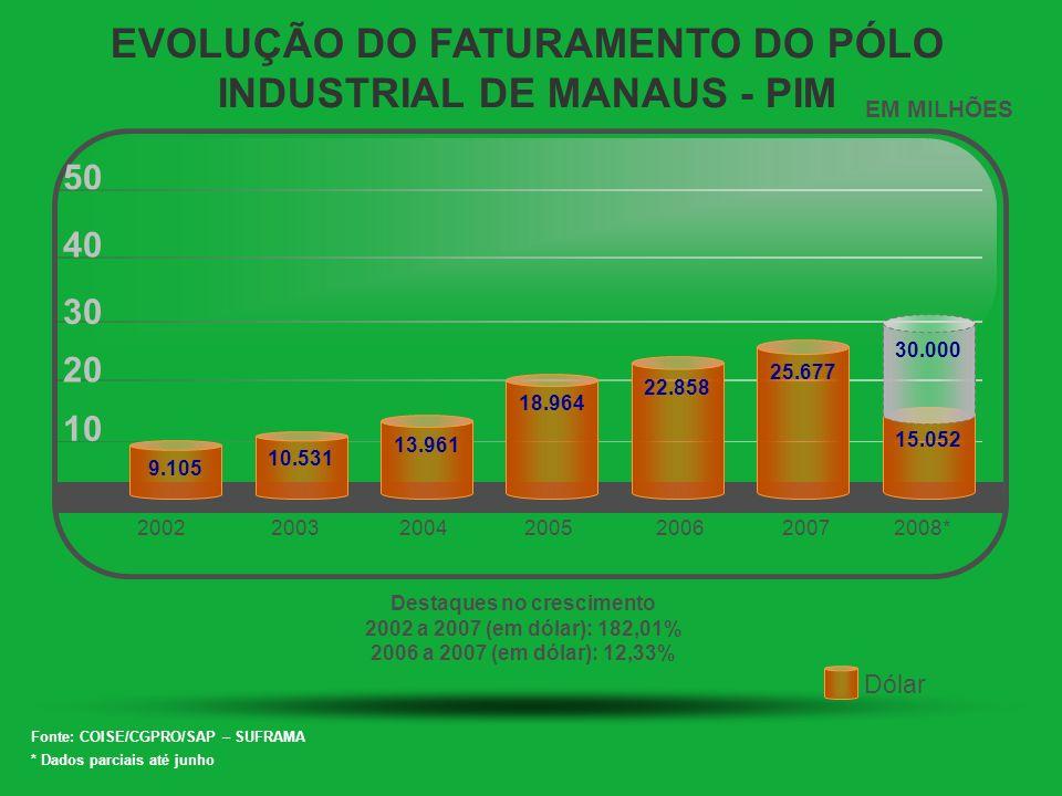 EVOLUÇÃO DO FATURAMENTO DO PÓLO INDUSTRIAL DE MANAUS - PIM 10 20 30 40 50 2002200320042005 2006 2007 9.105 10.531 13.961 EM MILHÕES Destaques no cresc