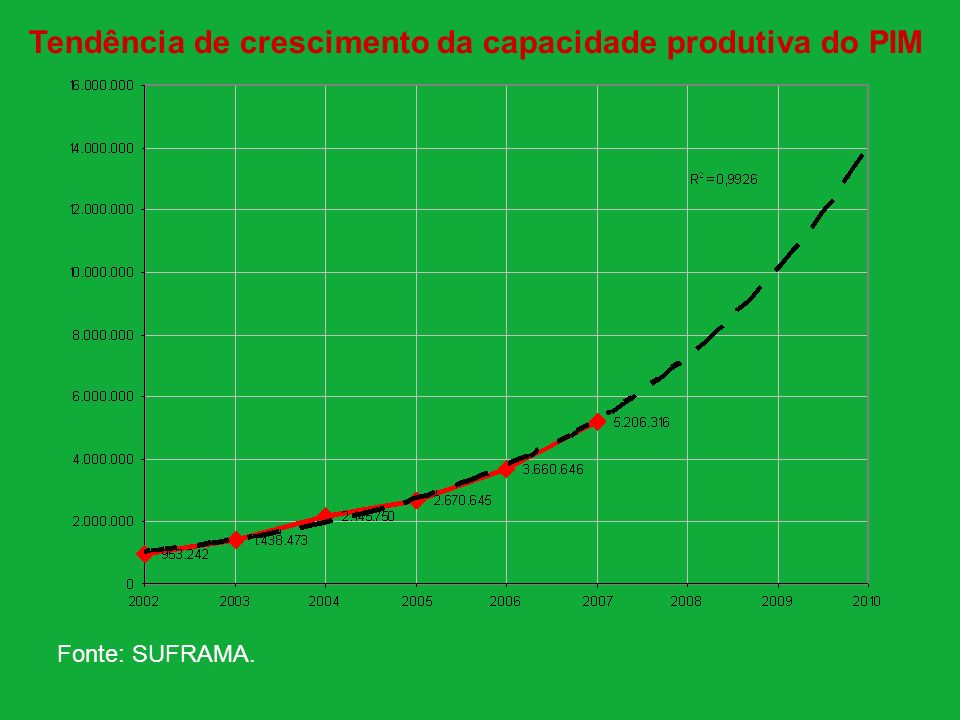 90% dos excluídos possuem renda familiar inferior a 3 salários mínimos ; PERFIL DE RENDA 33% possuem renda abaixo de 1 salário mínimo.