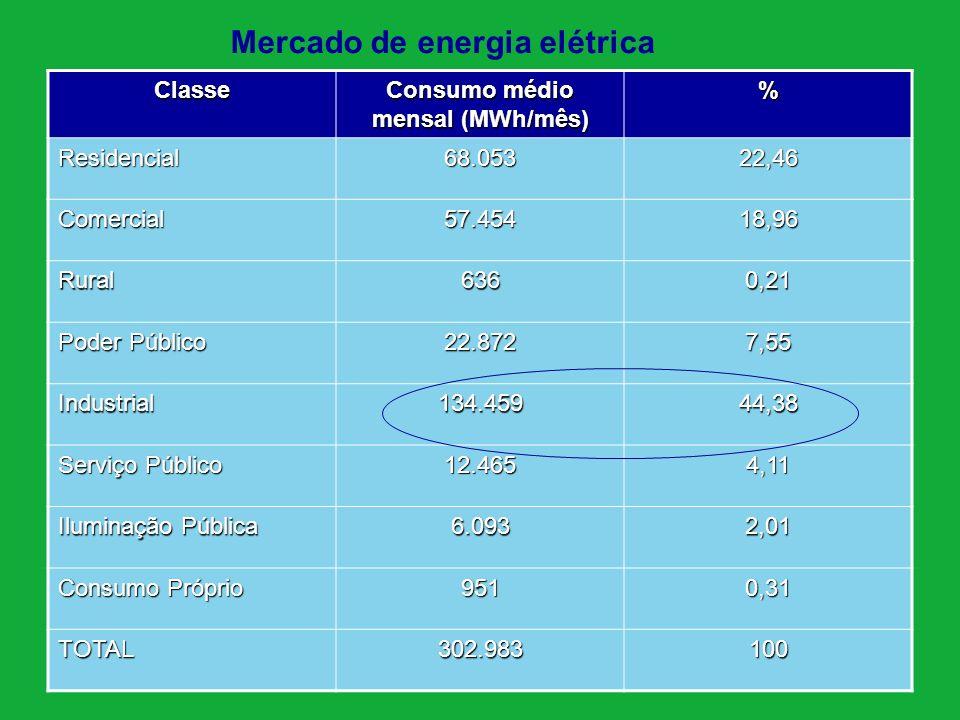 Mercado de energia elétrica Classe Consumo médio mensal (MWh/mês) % Residencial68.05322,46 Comercial57.45418,96 Rural6360,21 Poder Público 22.8727,55