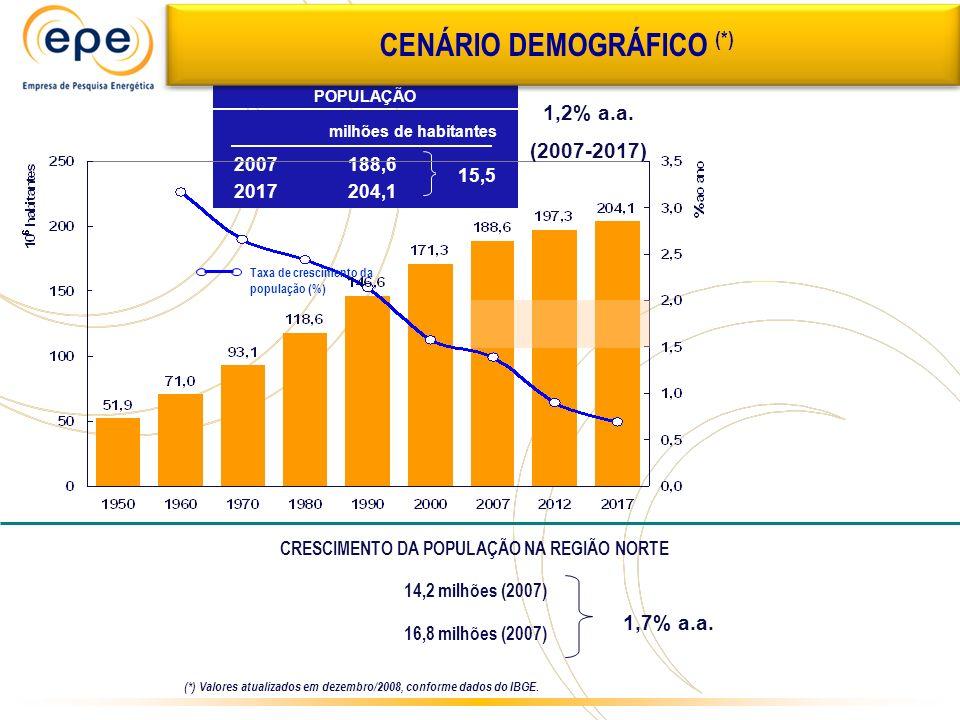 2008 2017 Associado ao crescimento do PIB Concentração do transporte público (ônibus urbanos e interurbanos) e do transporte de carga (caminhões) no modal rodoviário CONSUMO FINAL ENERGÉTICO DE DIESEL/BIODIESEL (10 6 m 3 ) (*) 5,2% a.a.