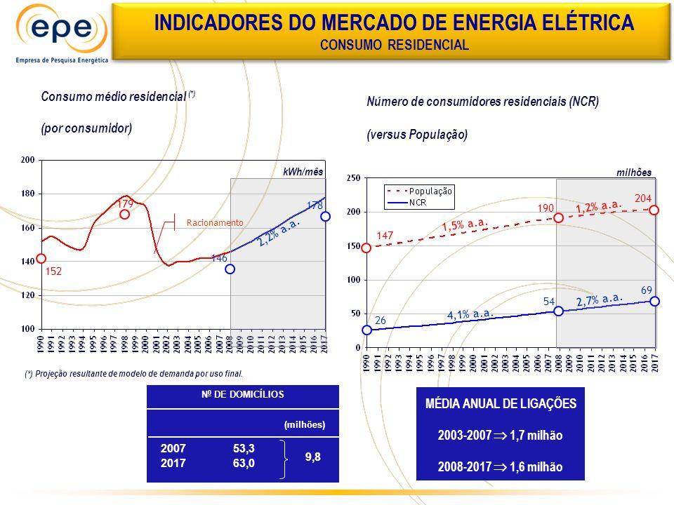 ACRÉSCIMO DE CAPACIDADE INSTALADA ANUAL POR FONTE (MW) Dos 57 GW, 38 GW são indicativos.