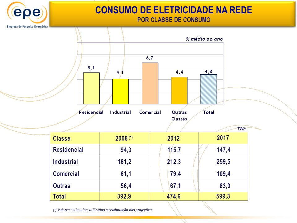 % médio ao ano Classe2008 (*) 2012 2017 Residencial 94,3115,7147,4 Industrial 181,2212,3259,5 Comercial 61,179,4109,4 Outras 56,467,183,0 Total392,947