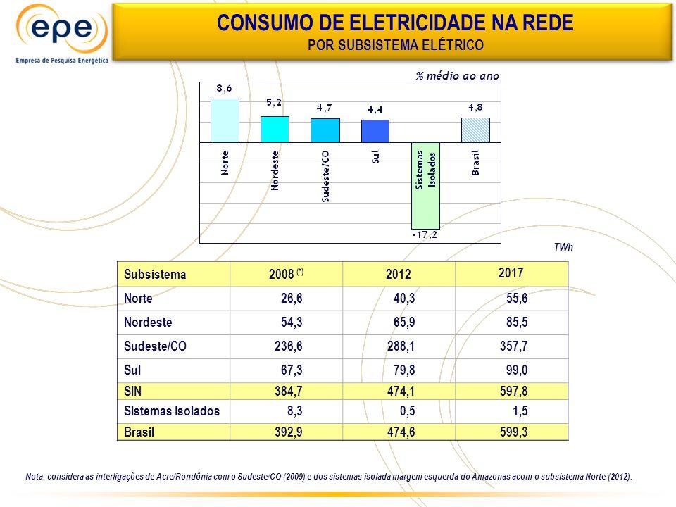EVOLUÇÃO DA PARTICIPAÇÃO DAS FONTES DE GERAÇÃO MAI/2008DEZ/2017 Fontes Renováveis: 87% Hidrelétricas = 82% Fontes Alternativas = 5% Fontes Renováveis: 80 % Hidrelétricas = 71% Fontes Alternativas = 9%