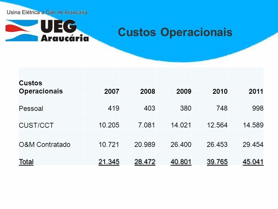 Custos Operacionais 20072008200920102011 Pessoal 419 403 380 748 998 CUST/CCT 10.205 7.081 14.021 12.564 14.589 O&M Contratado10.72120.98926.40026.453