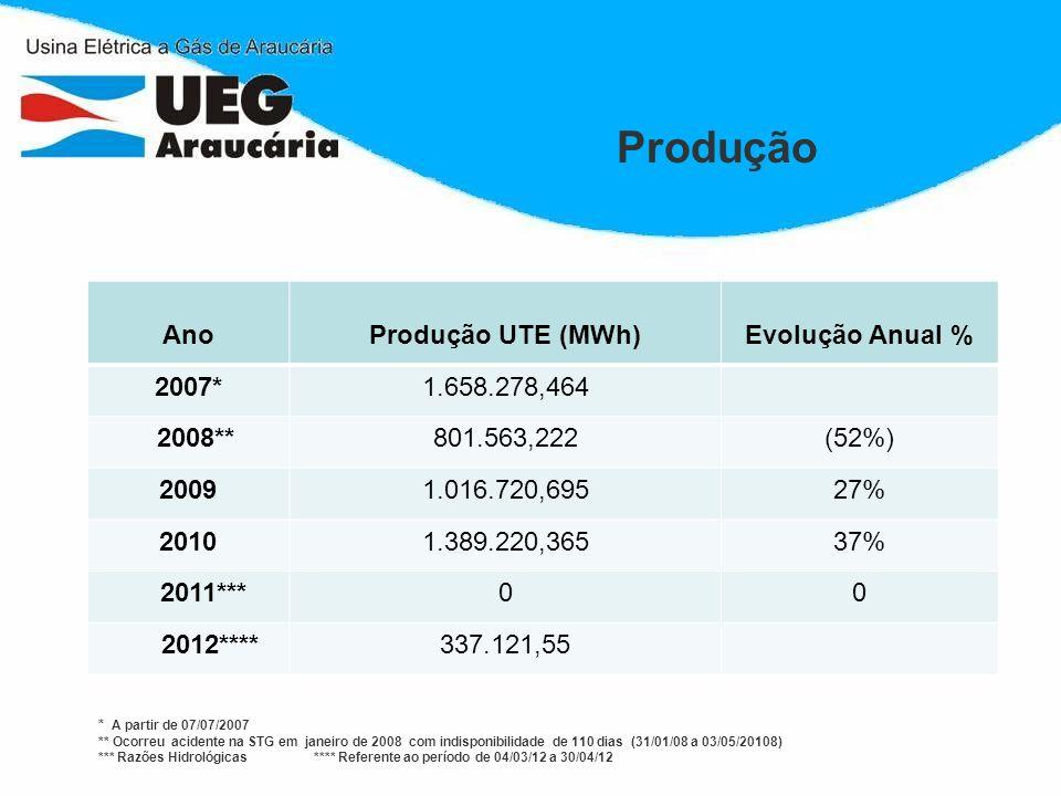 Produção AnoProdução UTE (MWh)Evolução Anual % 2007*1.658.278,464 2008**801.563,222(52%) 20091.016.720,69527% 20101.389.220,36537% 2011***00 2012****3