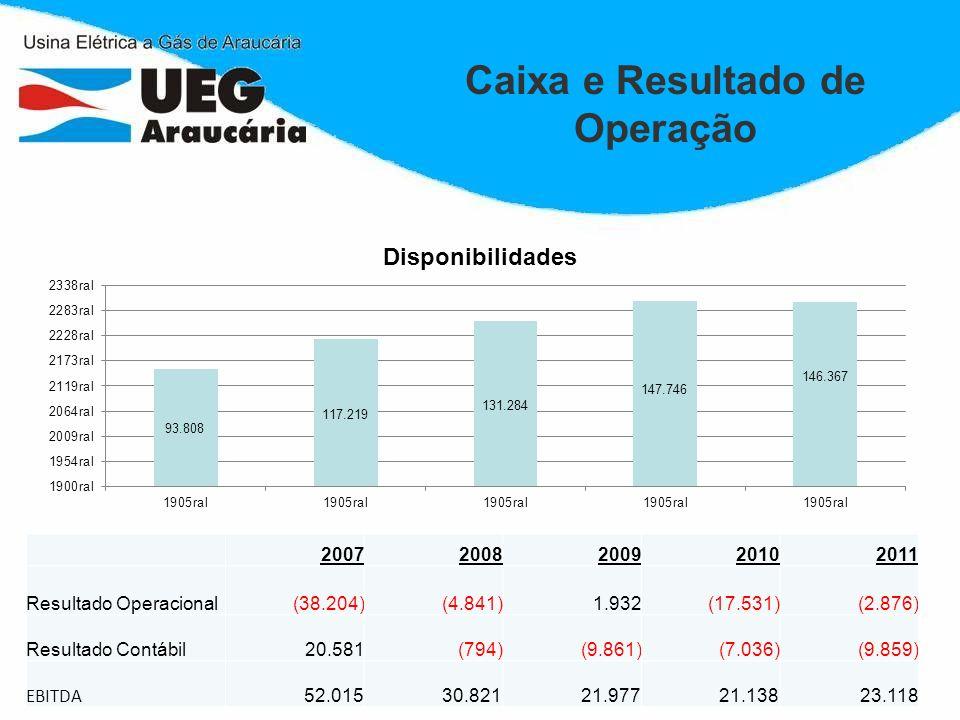 Caixa e Resultado de Operação Valores Em Milhares de R$ 20072008200920102011 Resultado Operacional(38.204)(4.841)1.932(17.531)(2.876) Resultado Contáb