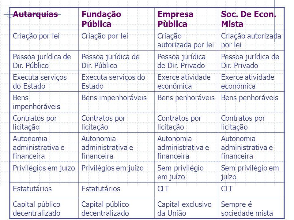 AutarquiasFundação Pública Empresa Pùblica Soc.De Econ.