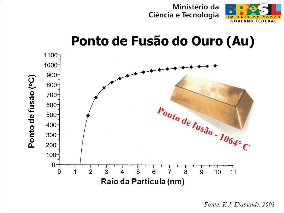 Ponto de fusão - 1064 C Fonte: K.J. Klabunde, 2001 Ponto de Fusão do Ouro (Au) Ponto de fusão ( o C) Raio da Partícula (nm)