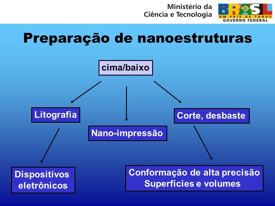 cima/baixo Litografia Dispositivos eletrônicos Corte, desbaste Conformação de alta precisão Superfícies e volumes Nano-impressão Preparação de nanoest