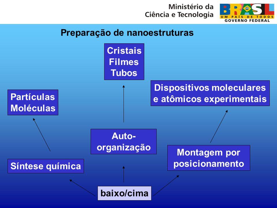 baixo/cima Síntese química Auto- organização Montagem por posicionamento Partículas Moléculas Cristais Filmes Tubos Dispositivos moleculares e atômico