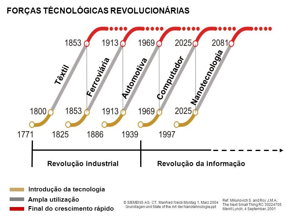 Revolução industrialRevolução da informação FORÇAS TÉCNOLÓGICAS REVOLUCIONÁRIAS Têxtil Ferroviária Automotiva Computador Nanotecnologia Final do cresc