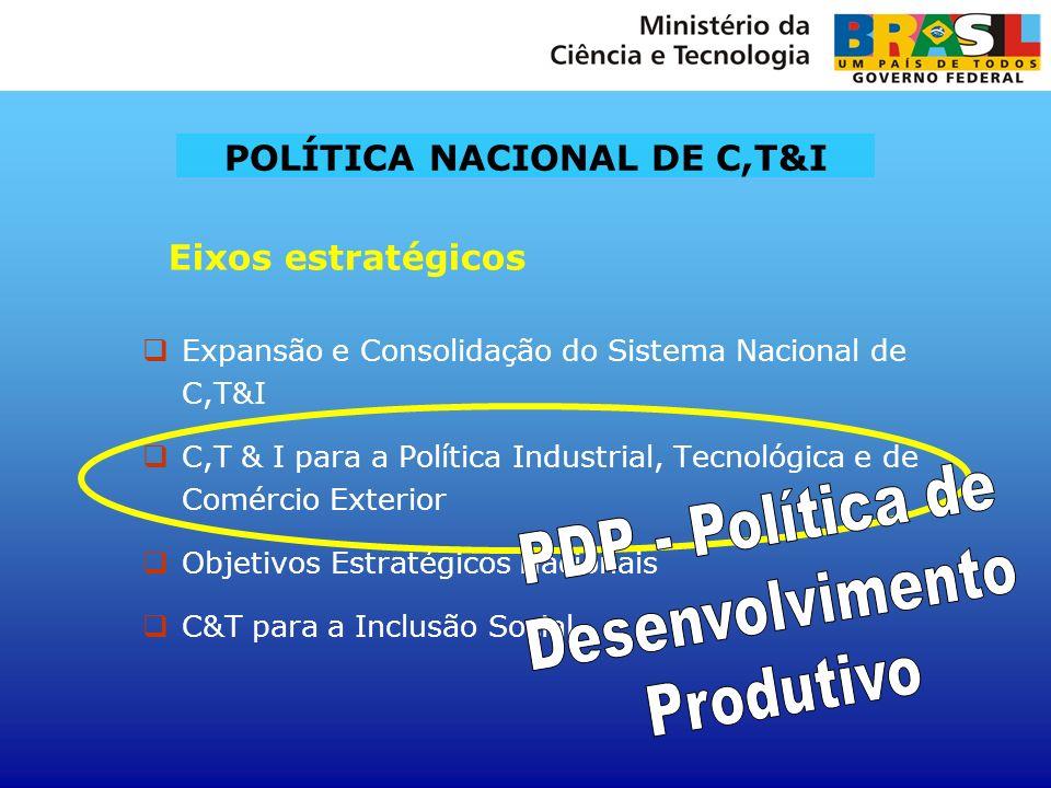 Expansão e Consolidação do Sistema Nacional de C,T&I C,T & I para a Política Industrial, Tecnológica e de Comércio Exterior Objetivos Estratégicos Nac
