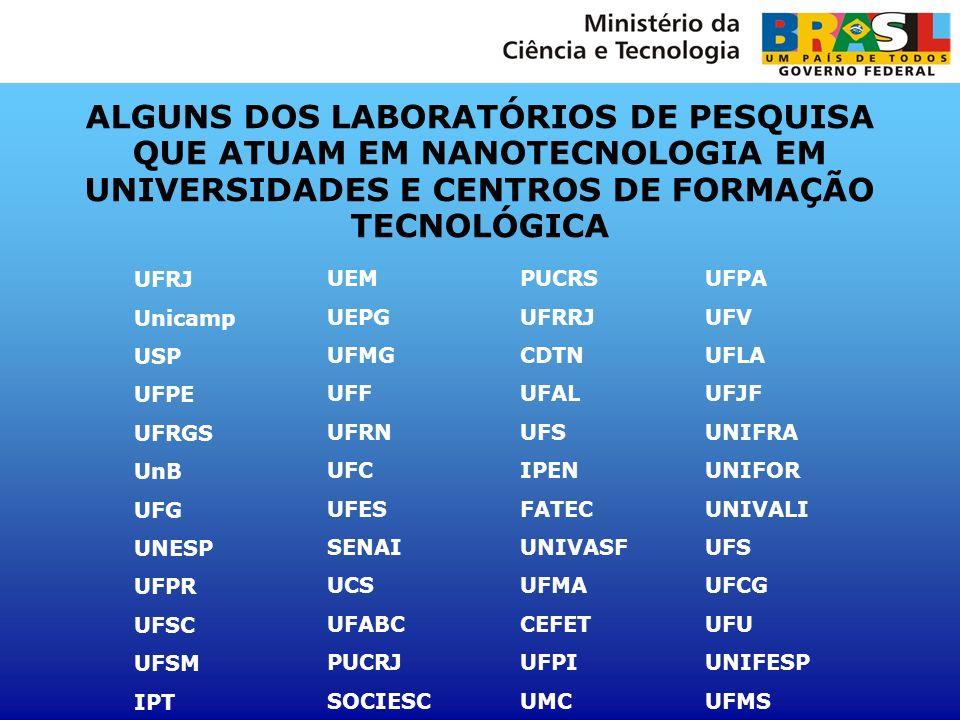 ALGUNS DOS LABORATÓRIOS DE PESQUISA QUE ATUAM EM NANOTECNOLOGIA EM UNIVERSIDADES E CENTROS DE FORMAÇÃO TECNOLÓGICA UFRJ Unicamp USP UFPE UFRGS UnB UFG